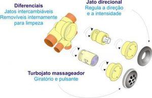 Componentes para Banheira SPA - Spa Hidro, Spa 3-4-5-6-7 pessoas, Ofurô, Hidromassagem BH, Hidromassagem, Hidro Spa, Banheiras Spa, Banheira SPA BH, Banheira Pretty Jet, Banheira Jacuzzi, Banheira Hidro, Banheira Diazul, Banheira Albacete